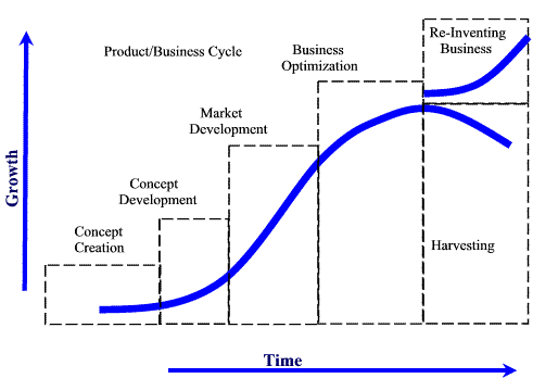 Product Life Cycle - Ecommerce Sales